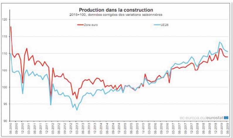 La production dans la construction reste inchangée en zone euro