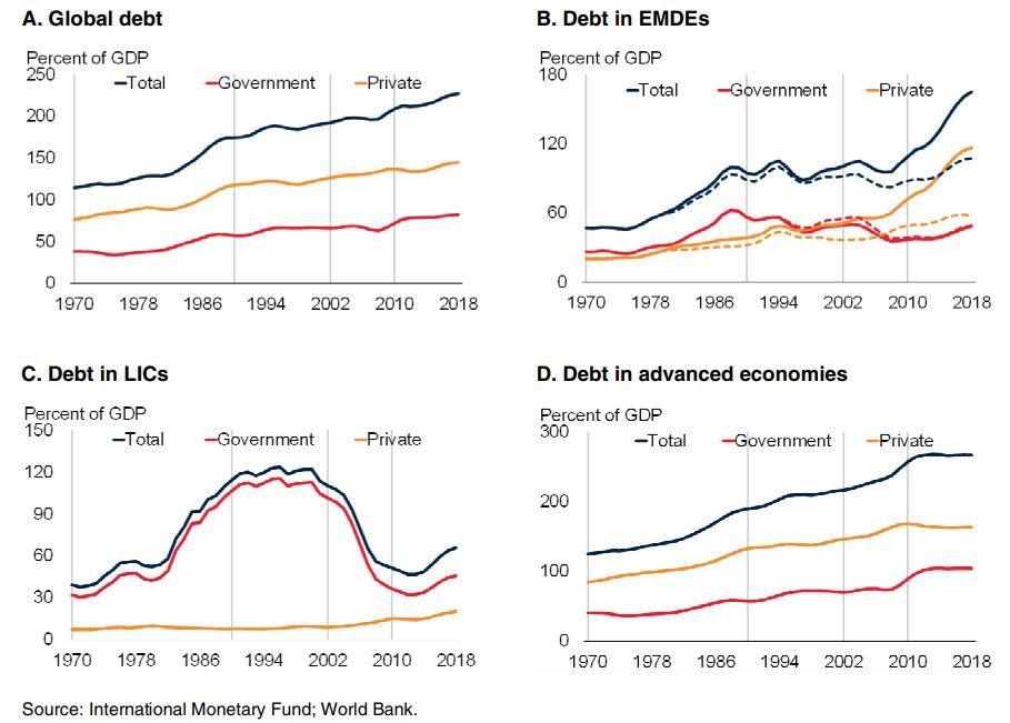 Le niveau d'endettement connaît une ampleur sans précédent à l'échelle mondiale