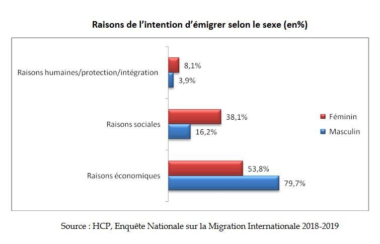 Près du quart des Marocains ont l'intention d'émigrer