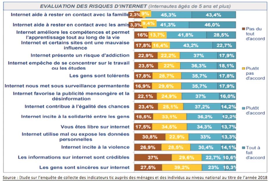 L'appréciation du degré de confiance des internautes marocains dans le e-commerce