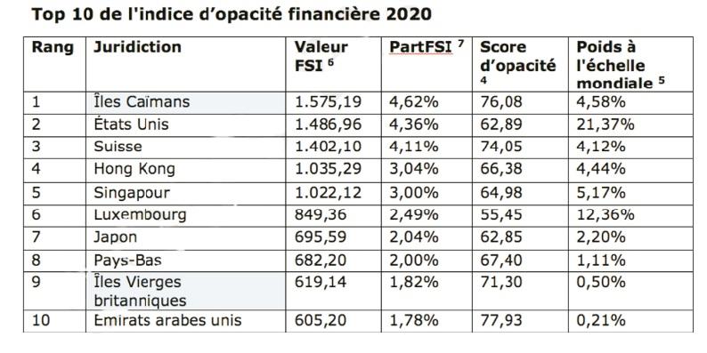 Transparence : L'indice d'opacité financière 2020 fait état de progrès dans le domaine de la transparence mondiale