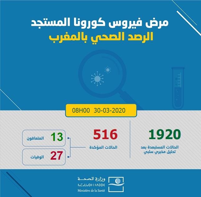 Trente-sept nouveaux cas confirmés au Maroc, 516 au total