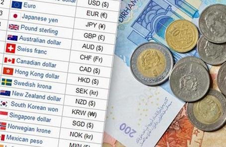 Le dirham s'apprécie de 0,19% face à l'euro
