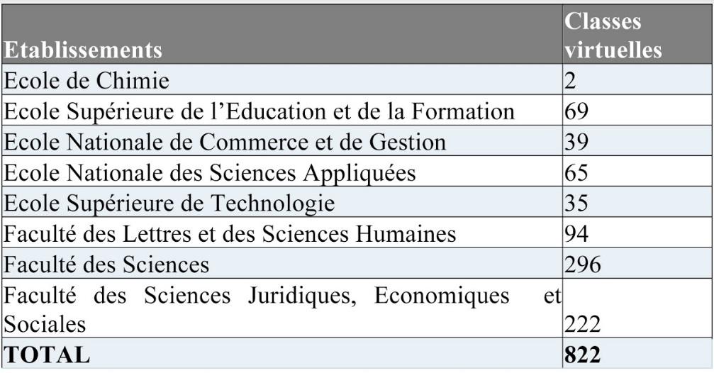 L'enseignement à distance au Maroc à l'heure du Covid-19