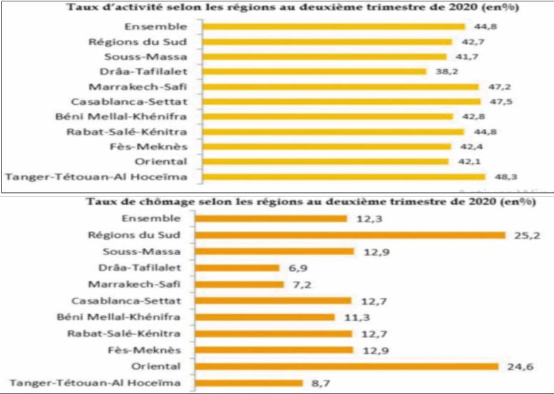 Près d'un quart des chômeurs vivent dans la région de Casablanca-Settat