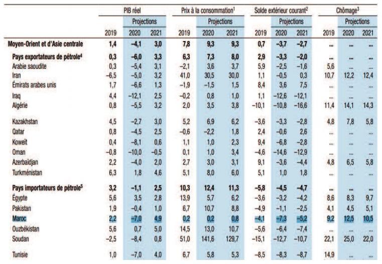 Le FMI anticipe une profonde récession pour le Maroc