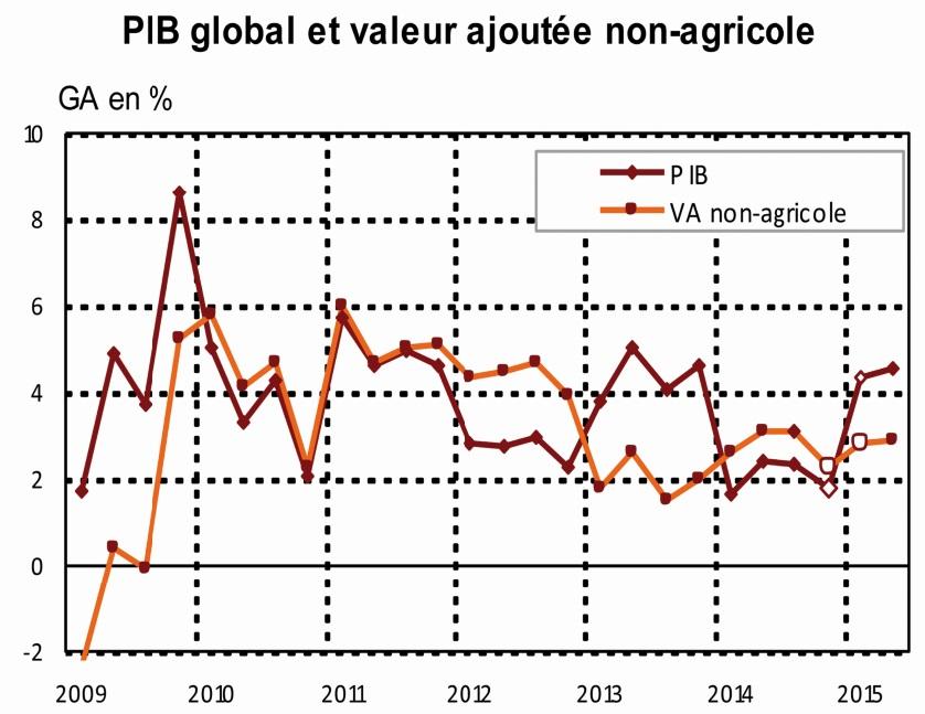 La croissance économique globale évaluée à 4,7 %