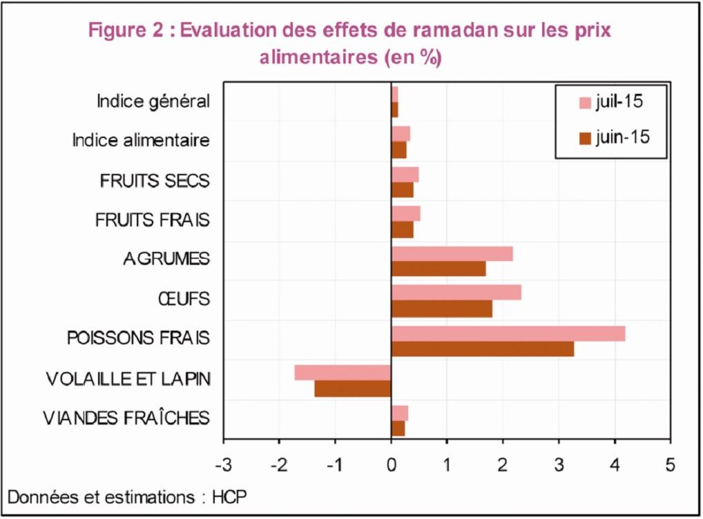 Hausse des prix et baisse de rendement