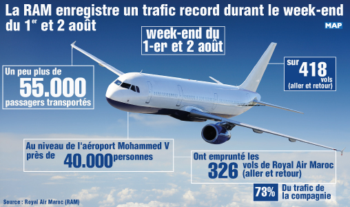 Royal Air Maroc enregistre un trafic record durant le week-end