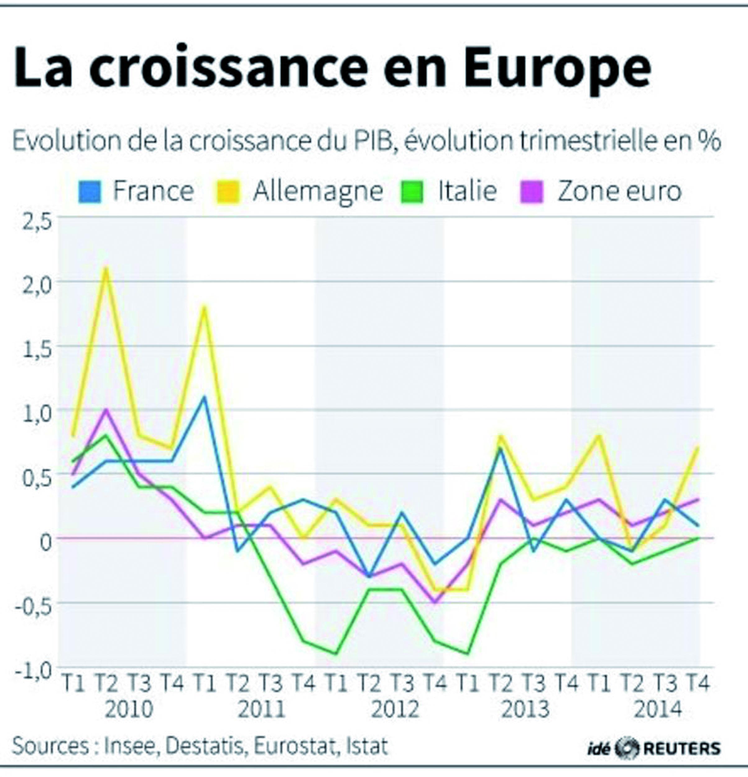 Les incertitudes mondiales freinent  la croissance de la zone euro