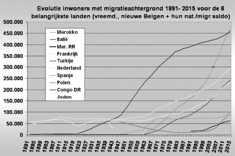 La Belgique compte plus d'immigrants en provenance du Maroc que d'Italie
