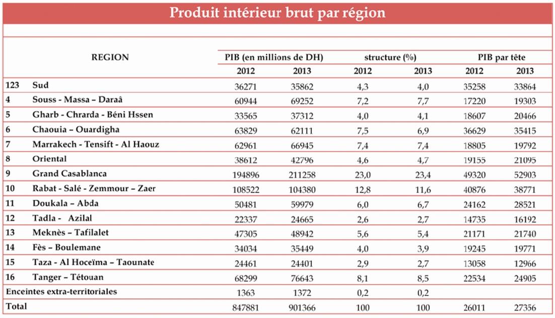 Plus de la moitié de la richesse nationale générée par quatre régions