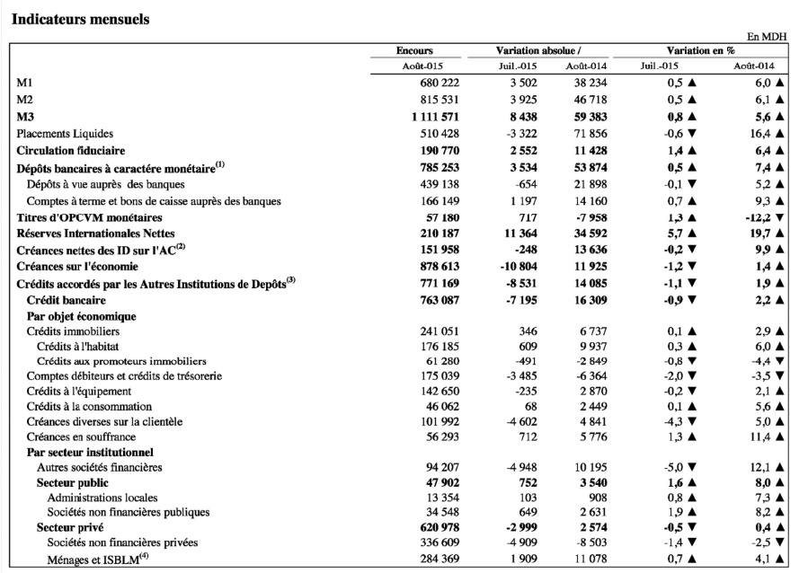 Repli du crédit bancaire et contraction des créances nettes