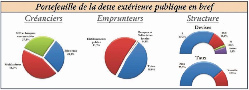 Le service de la dette obère les finances publiques