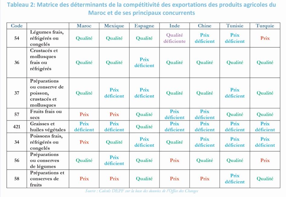 La qualité des produits : Rapport de la DEPF sur la compétitivité hors prix des
