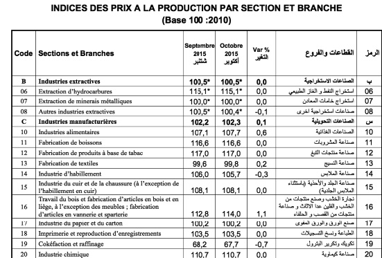 Hausse de l'indice des prix à la production des industries manufacturières