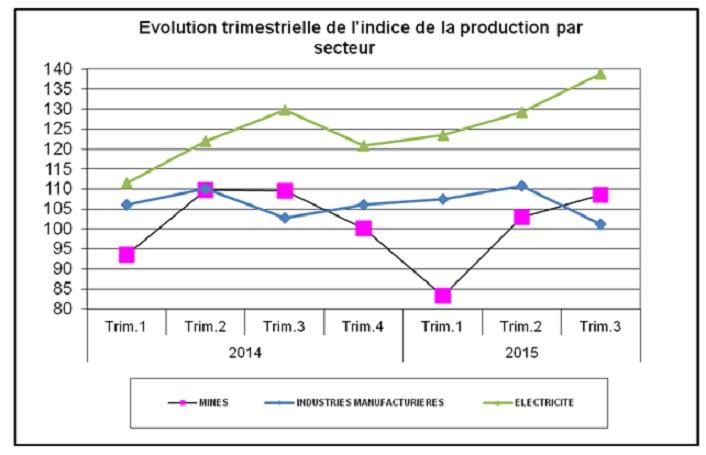La production des industries manufacturières a du plomb dans l'aile