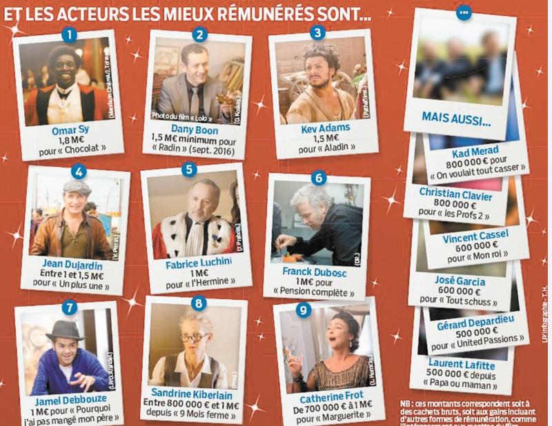 Jamel Debbouze dans le Top 5 des acteurs français les mieux payés en 2015
