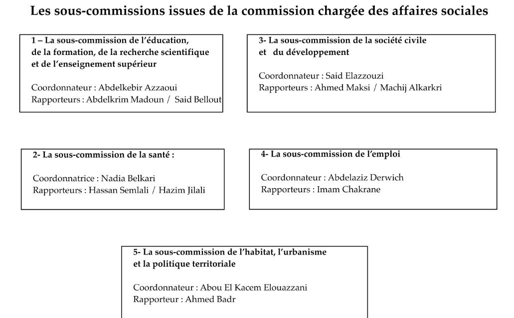 Structuration de la Commission nationale des élections