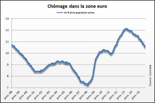 Le taux de chômage en baisse à 10,2% dans la zone euro