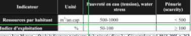 Source : Jean Margat, « Quels indicateurs pertinents de la pénurie d'eau ? », Géocarrefour, vol. 80/4, 2005, p. 262