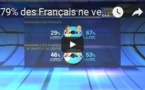 79% des Français ne veulent pas revoir Nicolas Sarkozy à l'Elysée