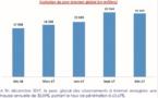 Internet poursuit sa progression au Maroc