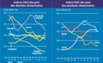 Baisse des prix des produits alimentaires à l'échelle mondiale