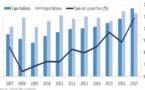 La France, principal investisseur au Maroc entre 2010-2017