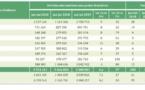 Augmentation du nombre des arrivées touristiques au premier semestre