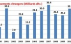 Baisse de 37,4% des IDE dans  le monde arabe en deux ans