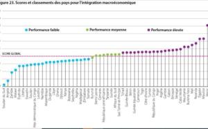 Le Maroc se classe en tête  des pays  africains les  plus intégrés  sur le plan  macroéconomique