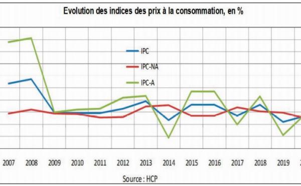 L'inflation devrait s'accélérer à des niveaux relativement contenus