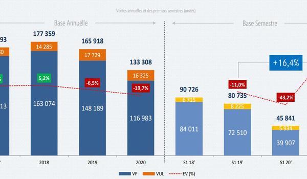Nette progression des ventes de voitures neuves au premier semestre