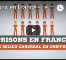 Prisons en France - Le système pénitentiaire en chiffres